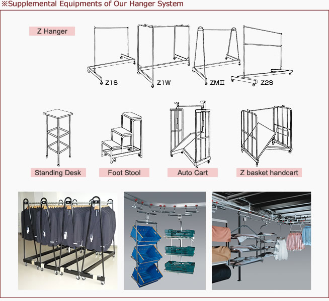 Supplemental Equipments of Our Hanger System